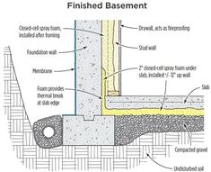 1000 Images About Basement Foundation Insulation On
