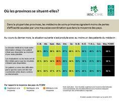 Dans la plupart des provinces, les médecins de soins primaires signalent moins de pertes d'efficacité causées par une mauvaise coordination que dans la moyenne des pays.