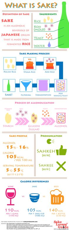 An essential guide for Sake beginners. What is Japanese Sake? Discover more Sake Infographics on our board or at our website.