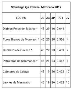 Ciudad de México.– Después de terminar la temporada regular 2017 de la Liga Invernal Mexicana, todo esta listo para iniciar el primer playof...