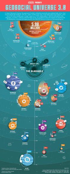 The Geosocial Universe #infografia #socialmedia