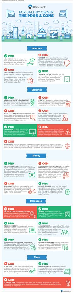Don't jump into For Sale by Owner without weighing the costs and benefits. Here are 25 pros and cons of ditching the realtor and selling your home FSBO. Selling Your House, Real Estate Tips, Real Estate Marketing, Infographic, Internet, Adventure, Group, Infographics, Adventure Movies