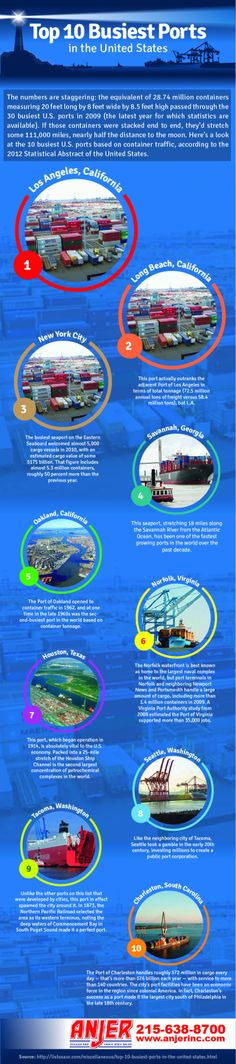 10 Busiest Ports in United States