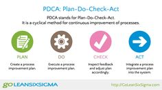 PDCA: Plan, Do, Check, Act!