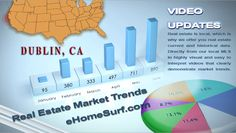 Feb, 2013-Dublin, Ca real estate market updates. The number of Dublin active listings was down 62% from the previous year. This has proven to be a seller market. As of the day of this video, there were only 16 homes for sale in Dublin.