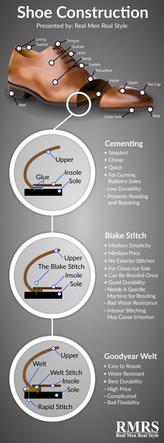 Dress Shoe Construction | Anatomy Of Men's Shoes Infographic