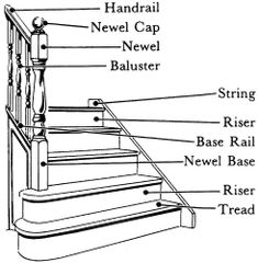 Straight Staircases Suggests Straight Staircases | Stairway Designs
