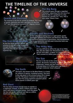 timeline-of-universe.jpg 506×717 pixels