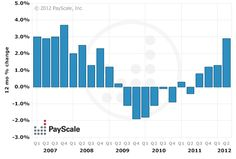 San Diego Metro Area Pay Trends  Updated July 6, 2012