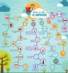 How to become successful- Habits & traits that create a winner