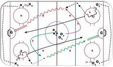 Board Pass Back Check Dek Hockey, Hockey Drills, Bowling T Shirts, Hockey Boards, Hockey Training, Hockey Coach, Ice Rink, Ice Ice Baby, Diagram
