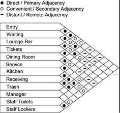Adjacency diagram cca wellness center pinterest for Indoor design criteria