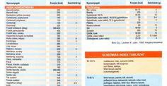 2oldalas,konyhapultravalószénhidráttáblázat
