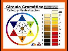 Los Colores-El Círculo Cromático - YouTube
