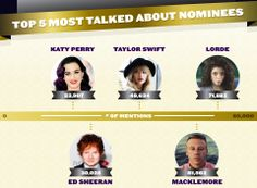 Most talked about GRAMMY nominees on social media