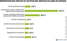 Répartition des emplois du secteur des services en Loire-Atlantique|©DR