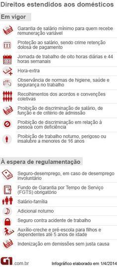 Começa multa para quem não assinar carteira de domésticos http://glo.bo/1u09rjB