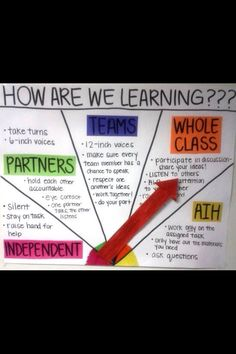 How Are We Learning?  Another way to articulate a noise meter.