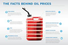 This is an excellent illustration by the CME Group that explains the many variables behind the price of crude oil and ultimately the price we pay for gasoline. Some of these factors are the increase in global demand as well as a fear of geopolitical conflicts that can create a great deal of uncertainty around the supply of crude oil. Additionally, logistics, energy transportation, and currency fluctuations all have an impact on the price we pay at the pump