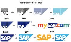 Die Entwicklung des Firmen-Logos seit der Gründung von SAP im Jahr 1972