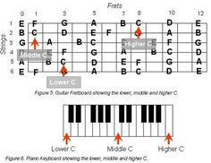 """A guide on constructing pleasing chords for accompanying church special songs is what I have been needing for many years. Most guitar enthusiasts resign from playing when faced with chord names such as """"Am7(b5)/G"""", """"C2(#4)"""", """"Bb9(13)"""" or..."""