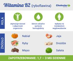 Wiedziałaś o tym? Healthy Eating, Cholesterol, Food, Tips, Eating Healthy, Healthy Nutrition, Clean Foods, Essen, Meals