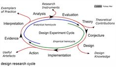 MOOC Learning Design Models