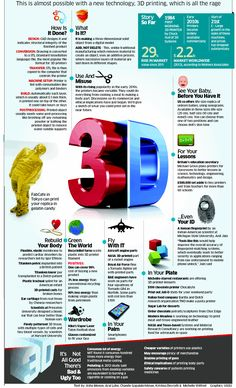 All About 3 D printing #infographic