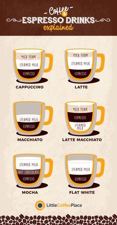 Cappuccino vs Latte vs Macchiato vs Mocha: Was ist der Unterschied? Cappuccino vs Latte vs Macchiato vs Mocha: Was ist der Unterschied? Espresso Recipes, Espresso Drinks, Espresso Coffee, Coffee Recipes, Coffee Macchiato, Coffee Barista, Coffee Type, Coffee Mugs, Cozy Coffee