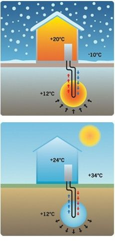 passive cooling/heating livable-cities