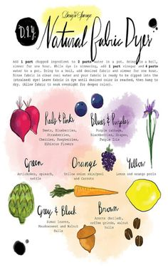 DIY Natural Fabric Dye Chart Printable from Design Sponge. Handy printable with instructions for dyeing fabric and getting the colors you want from fruits, vegetables, etc… I also posted DIY Naturally Dyed Eggs with Color Dye Chart from Two Men and a. Shibori, Fabric Painting, Fabric Art, Silk Fabric, Diy Nature, Natural Dye Fabric, Natural Dyeing, Egg Dye, How To Dye Fabric