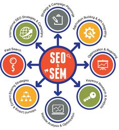 We are one of the best SEO company in Dubai offers the top quality seo services at affordable price.