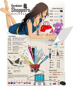 Wanita Makassar ternyata paling doyan belanja online. Apa saja jenis belanjaan mereka? Situs e-commerce mana favorite mareka? dan bagaimana model transaksinya?