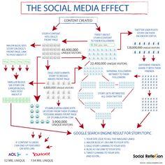 The Social Media Effect #CRM #scrm