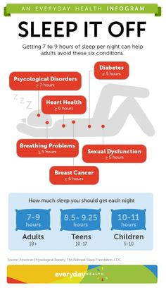 Six Reasons to Sleep Seven Hours [Infographic] - Sleep Center - Everyday Health
