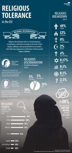 Religious beliefs in Europe today