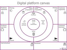 New business model canvas for digital platforms Marketing Trends, Business Marketing, Online Marketing, Digital Marketing, Content Marketing, Marketing Plan, Design Thinking, Business Canvas, Innovation Strategy