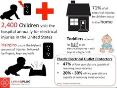 2,400 Children visit the hospital each year for electrical injuries in the US. Primarily stemming from toddlers placing hairpins, paper clips, or keys into an exposed electrical outlet.   The INLET can eliminate this risk from your household.