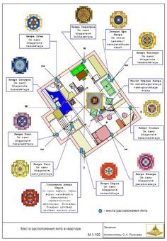 Лист Gate Design, House Design, Feng Shui Guide, 30x40 House Plans, Feng Shui Symbols, Medical Astrology, How To Feng Shui Your Home, Indian House Plans, Feng Shui House