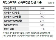 """개인소득자 중위소득은 연 1074만원…""""믿기지 않는 현실"""" : 경제일반 : 경제 : 뉴스 : 한겨레"""