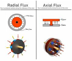 Magnax prepares to manufacture radically high-powered, compact axial flux electric motor Cheap Electric Bike, Diy Electric Car, Electric Motor For Car, Flux Design, Motor Radial, Power Engineering, Motor Generator, Power Electronics, Bike Kit