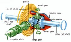 Differential used in automobiles