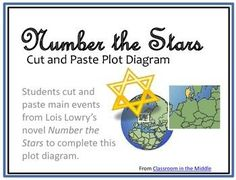 With this cut-and-paste plot diagram, students organize events from Lois Lowry's novel, Number the Stars, to complete a graphic organizer.   First, student organize the basic elements of plot along the lines of the plot diagram, and then they sort the events from the novel and add them to the organizer to create an organized diagram of the plot elements of Number the Stars. FREE
