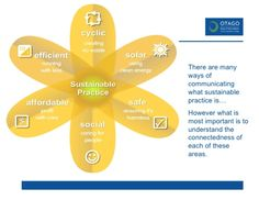 ways of communicating what sustainable practice