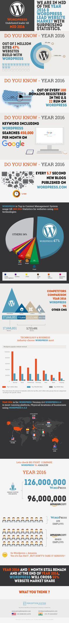Popularity of Wordpress CMS in 2016 with Surprising Statistics #Infographic #WordPress