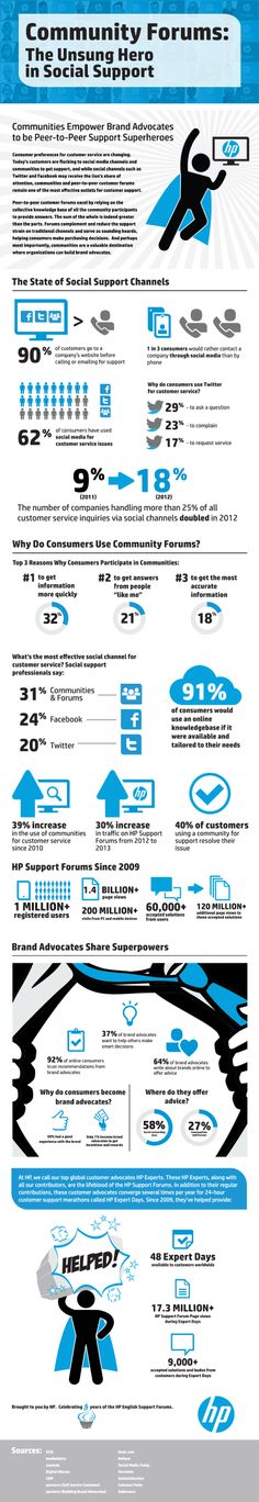 Lots of great information and nice design in this #CommunityForums and #CustomerSupport #infographic.