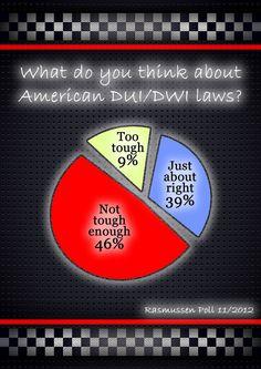 Are DUI Laws Tough Enough? Rasmussen Survey Results