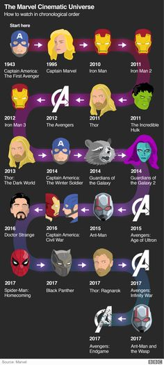 The Marvel Cinematic Universe explained Avengers Endgame: The Marvel Cinematic Universe explained – BBC News Related posts:𝘍𝘰𝘭𝘭𝘰𝘸 𝘮𝘺 𝘗𝘪𝘯𝘵𝘦𝘳𝘦𝘴𝘵! → Avengers marvel comics funny so Hilarious Meme CellThey really look alike Marvel Comics, Films Marvel, Marvel Movies In Order, Marvel News, Order To Watch Marvel, Mcu Watch Order, All Marvel Heroes, Marvel Series, Marvel Timeline Movies