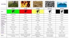 'Een ziekte kan veel vaders hebben; de moeder van de ziekte is altijd de verkeerde voeding'. In de vijf elementen Chinese voedingsleer (deel van de T.C.M.- Traditional Chinese Medicine) wordt gesproken over koude en warme voedingsmiddelen. Hiermee wordt bedoeld dat voeding een verwarmend dan wel afkoelend effect heeft op het organisme. De hieronder gegeven criteria … … Continue reading →