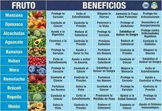 Fruto y Beneficios